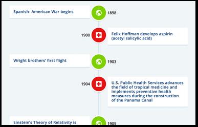 Donaghue Timeline